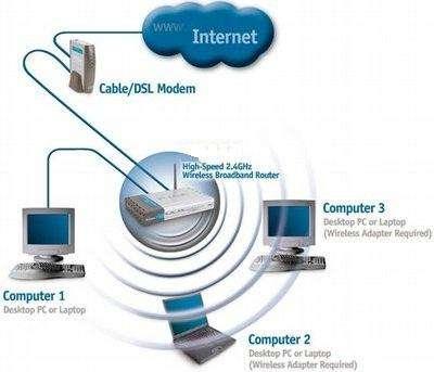 Маршрутизатор D-Link – простое и надежное средство для организации домашней беспроводной сети